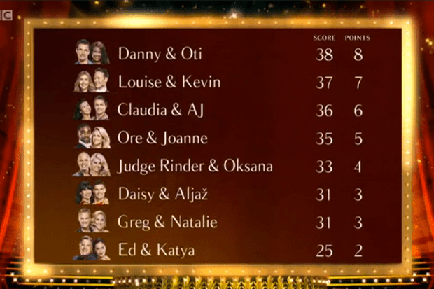 Strictly leaderboard 2016