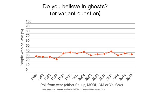 paranormal-graph