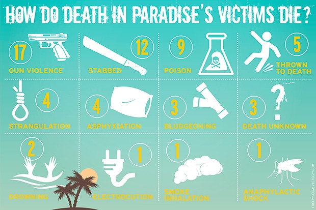 Death in Paradise Infographic - murder weapons