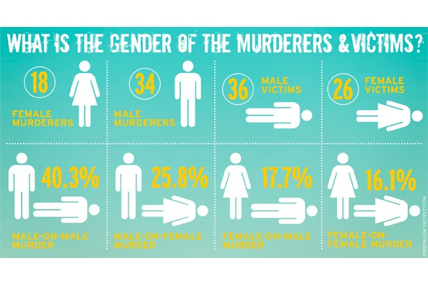Death in Paradise murderer and victim geners