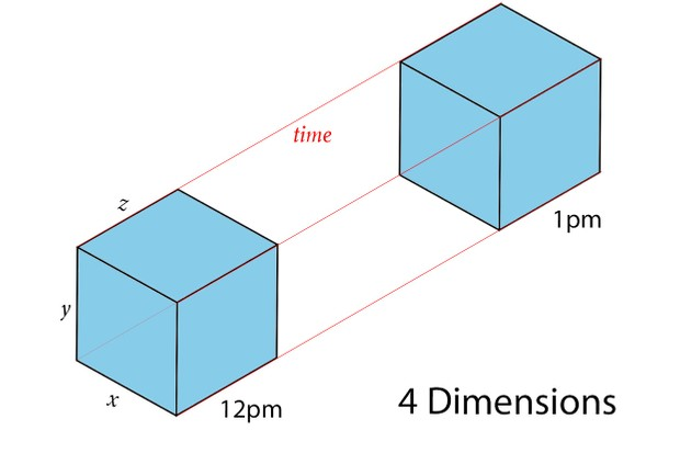 4 dimension explainer