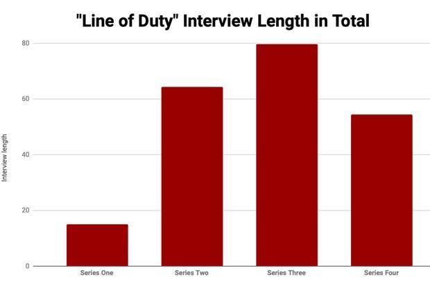 Every single Line of Duty interrogation scene RANKED - Radio