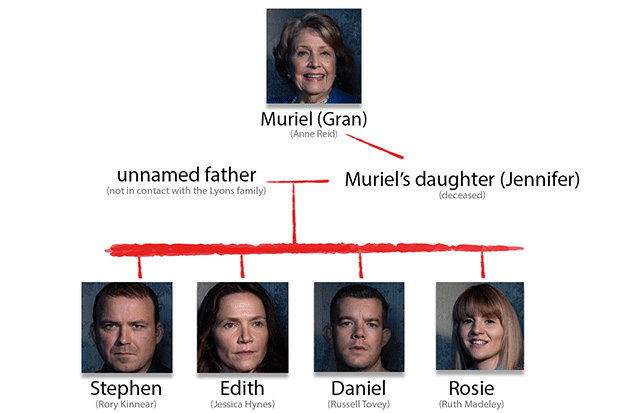 Years and Years family tree, BBC Pictures