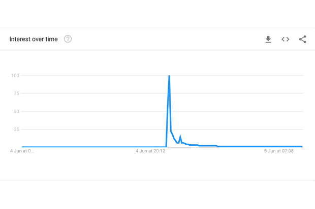 Eagle sex position spike (google trends)