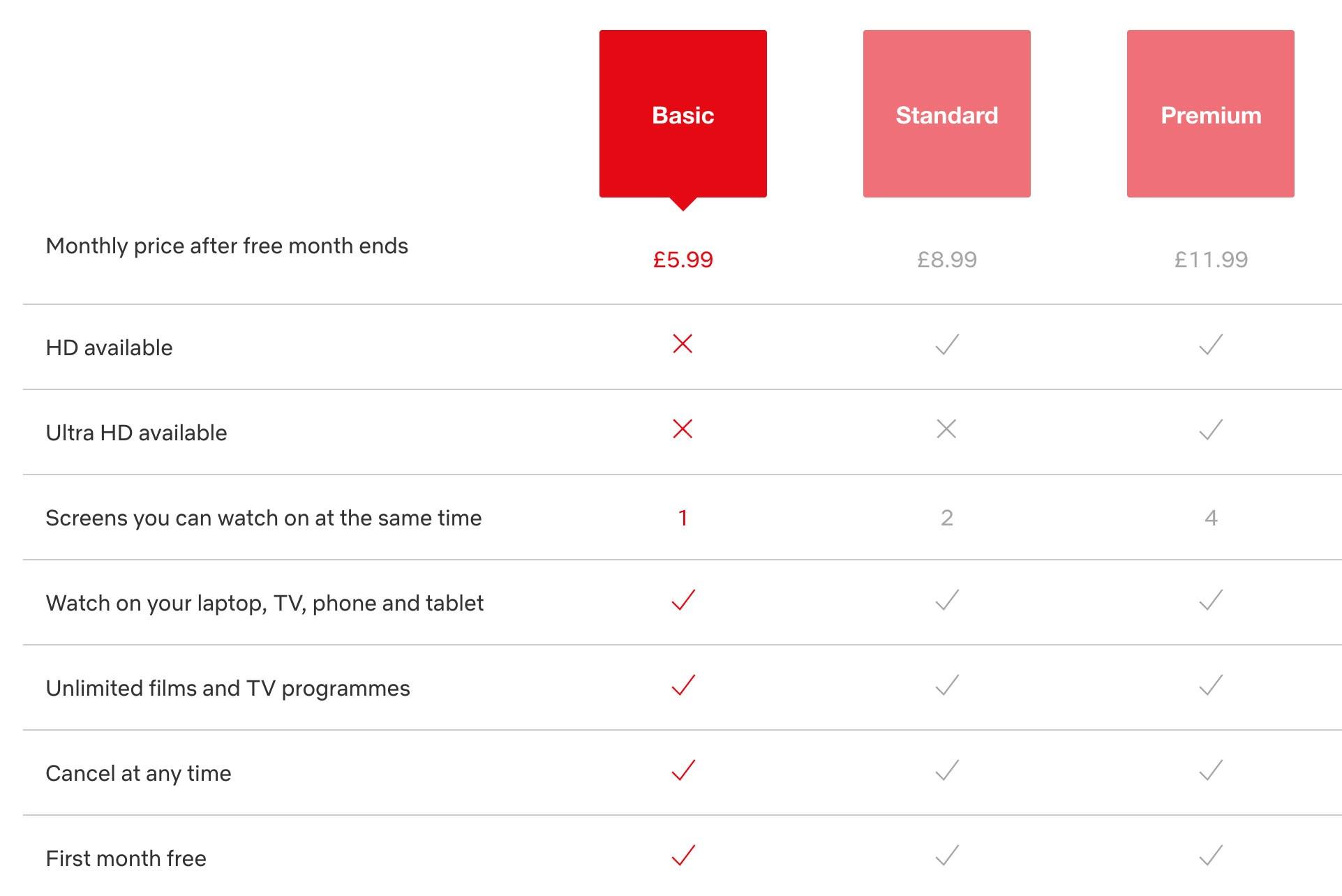 Netflix Pricing plan