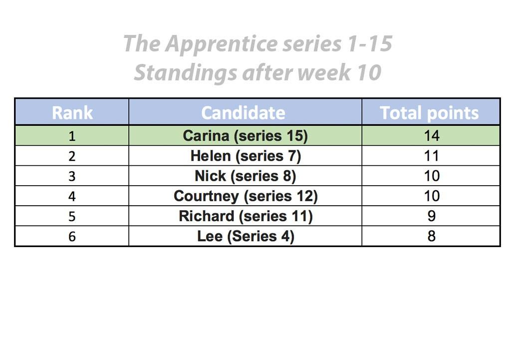 apprentice-table2