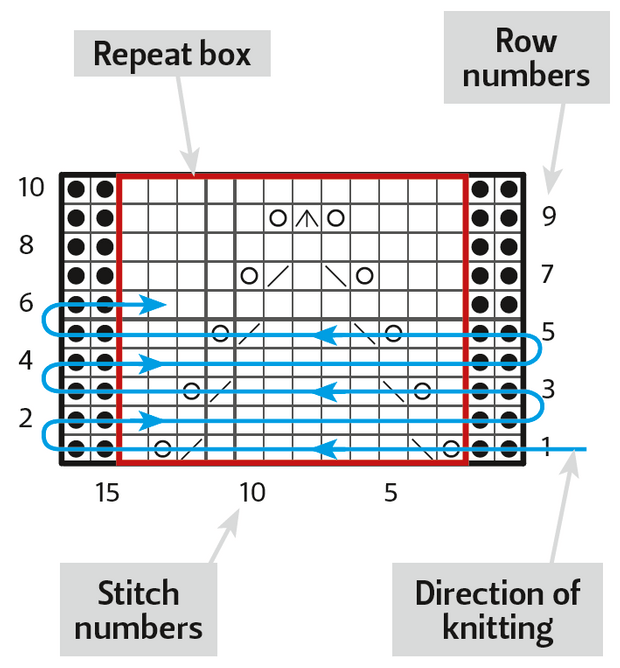 How to read knitting charts - Gathered