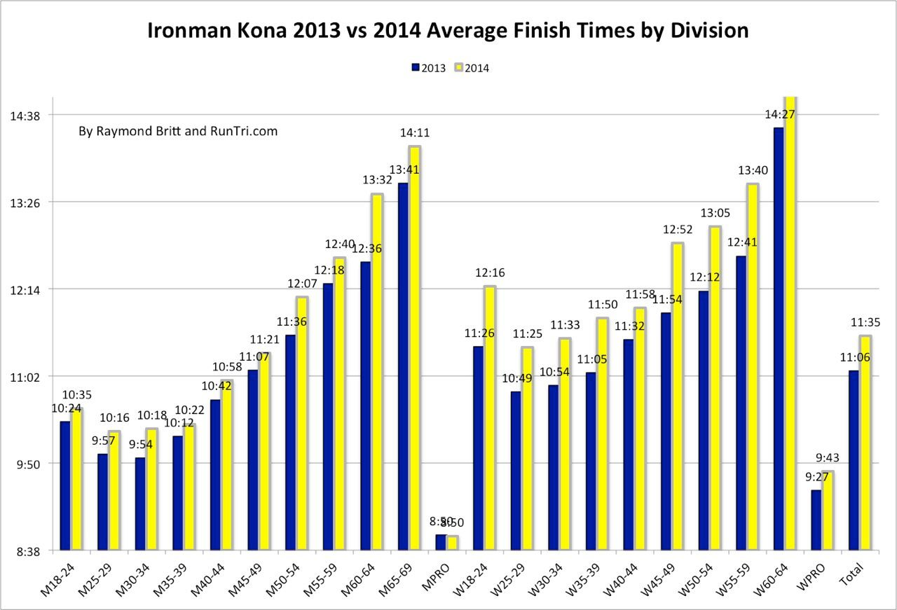 Average times by category at Kona 2014