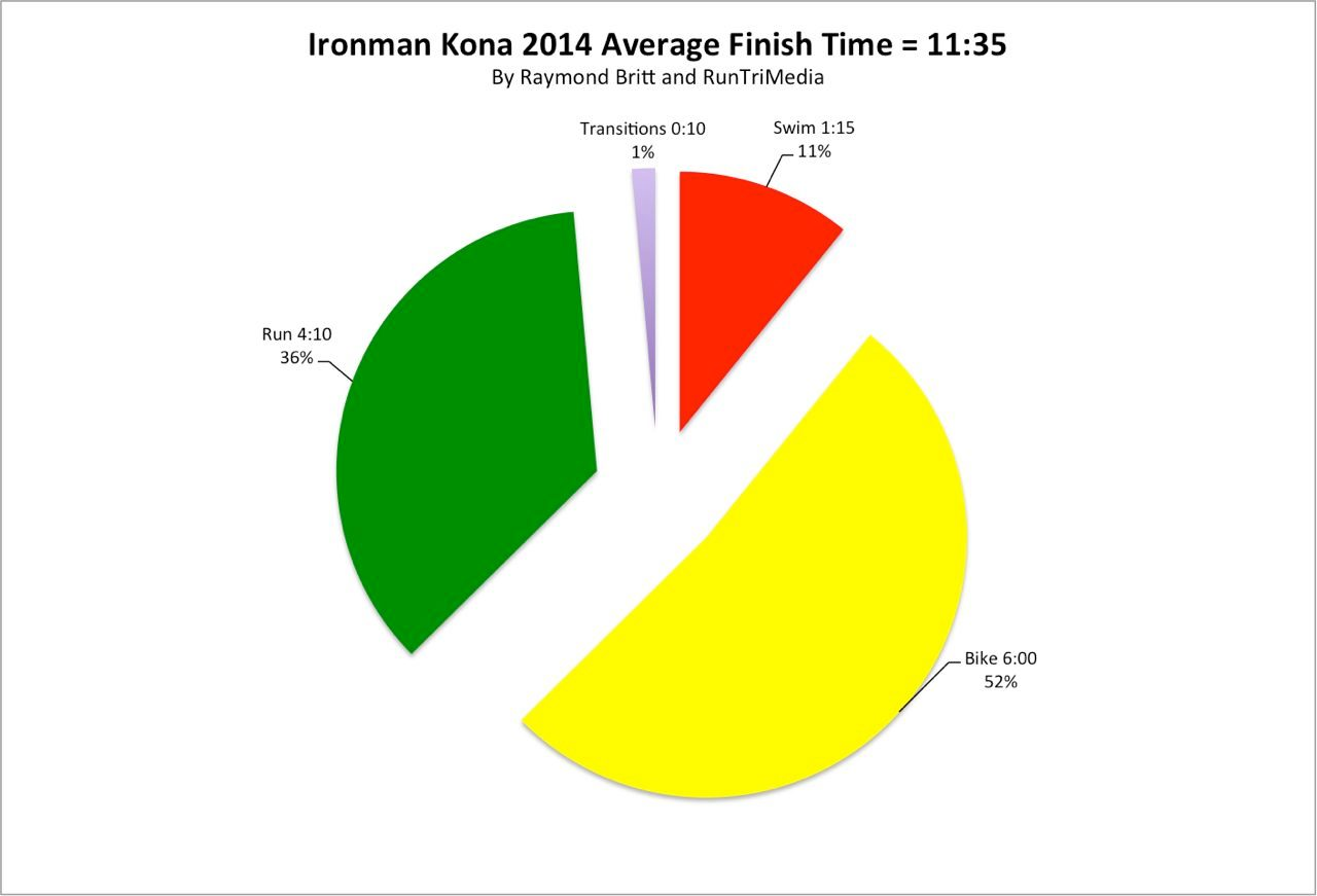 Average times across disciplines at Kona 2014
