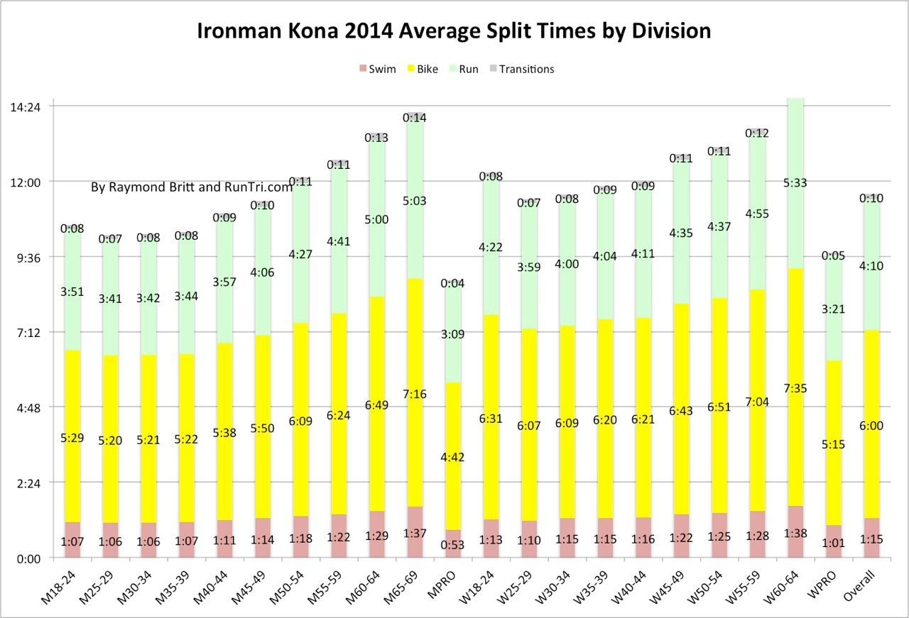 Average splits across the disciplines for each category at Kona 2014