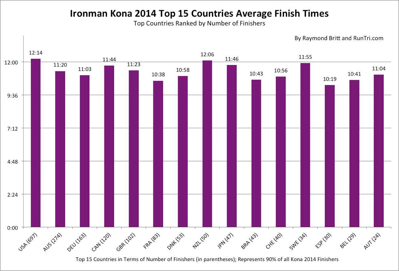 Kona 2014 average finishing times by nation