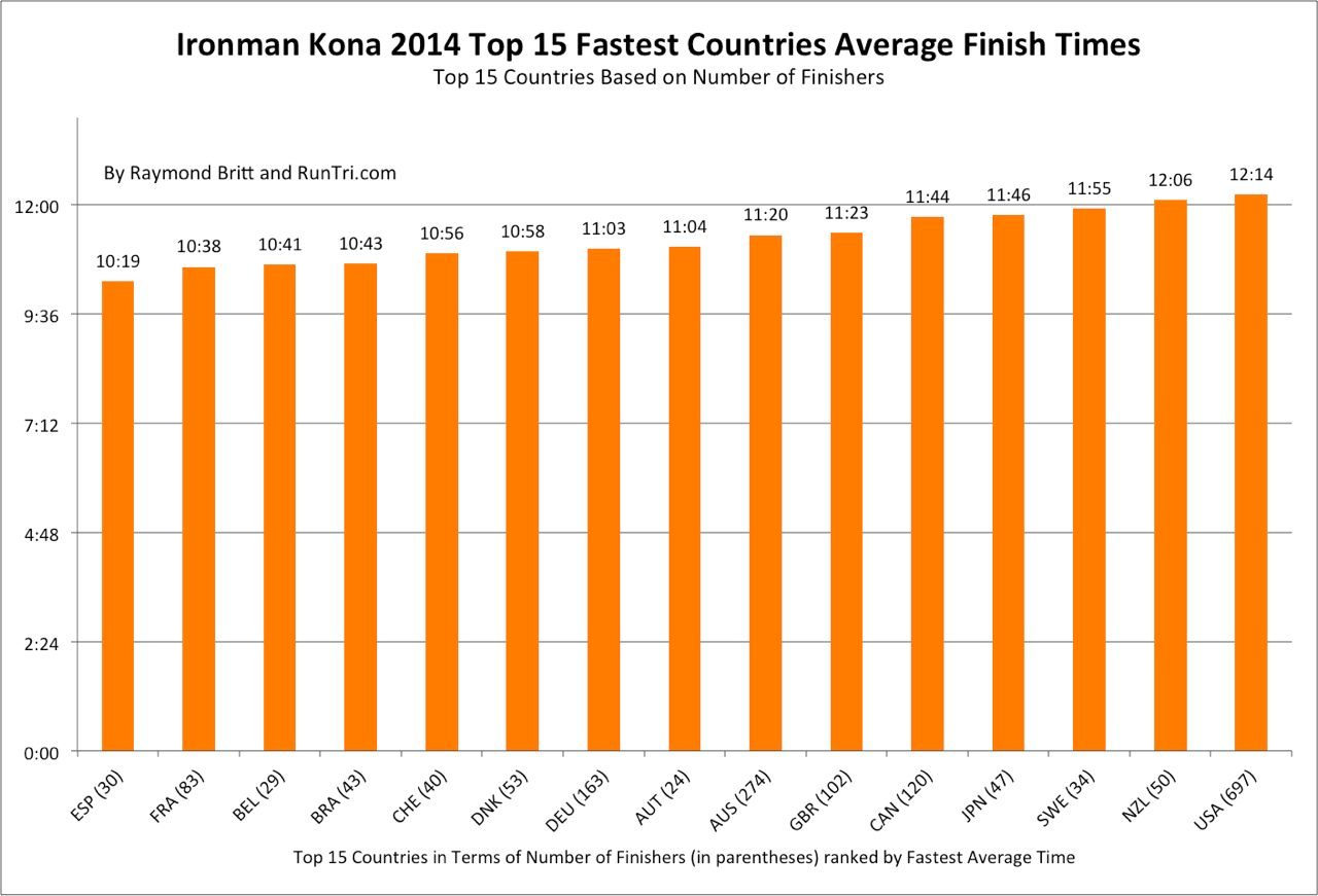 Top 15 countries at Kona 2014 by average finish times