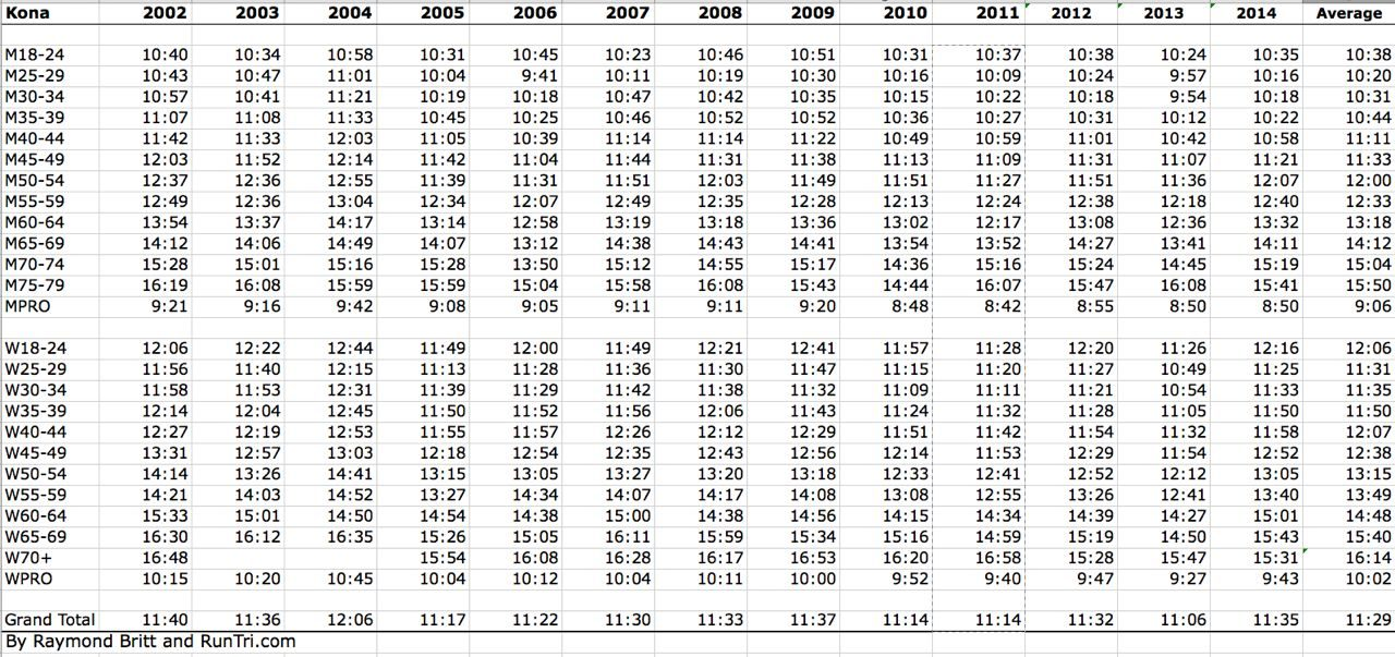 Average finish times at Kona for the past eight years