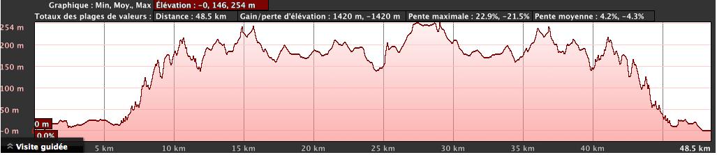 Bike route profile for Cannes Triathlon