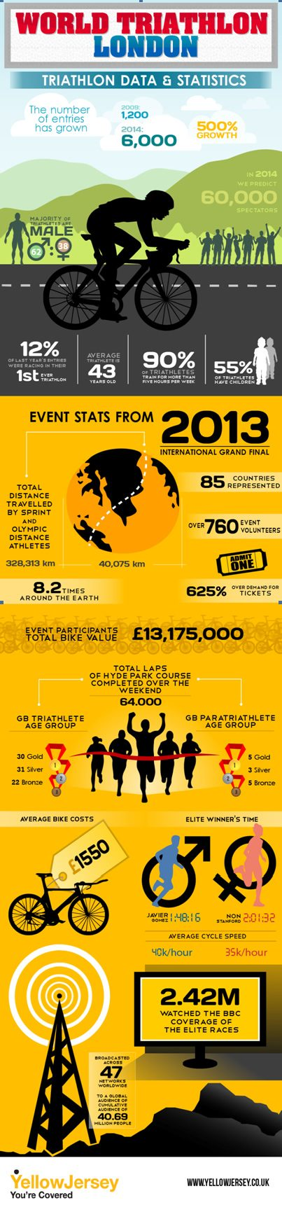 WTS London infographic