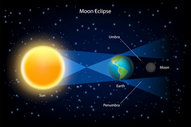 In a lunar eclipse, the Earth passes directly between the moon and the sun © Getty Images