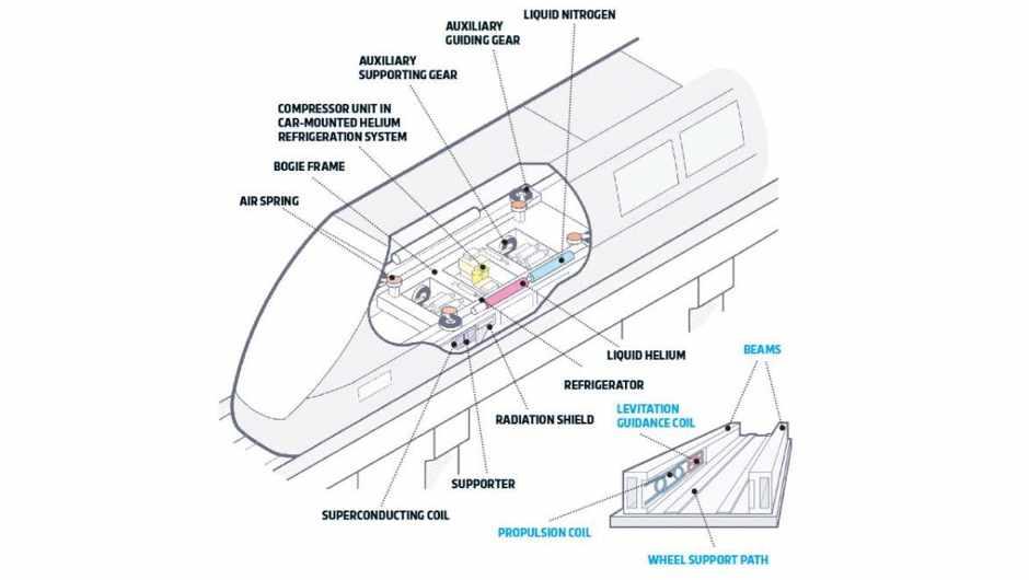 How it works: EDS Maglev Trains © Maglev