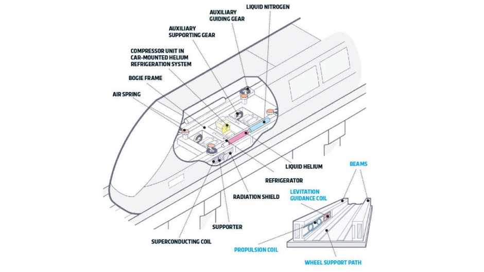 How it works: EDS Maglev Trains © Maglev