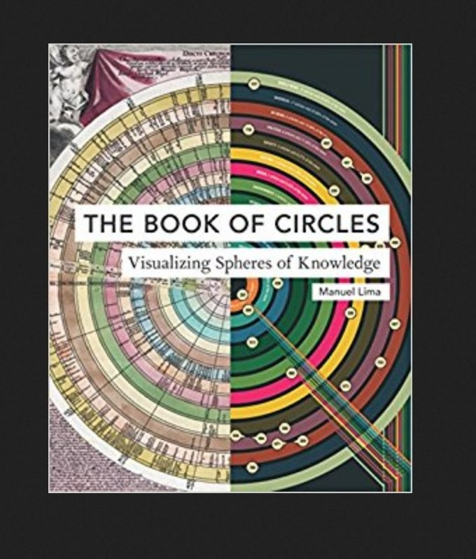 This is an edited extract from The Book of Circles by Manuel Lima, out now (Princeton Architectural Press, £26.99).