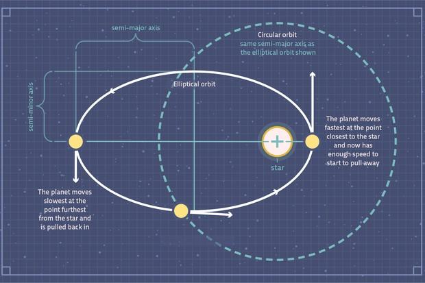 Why do objects in space follow elliptical orbits? © Raja Lockey