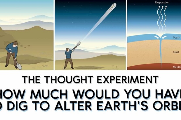 The thought experiment: How much would you have to dig to change earth's orbit?