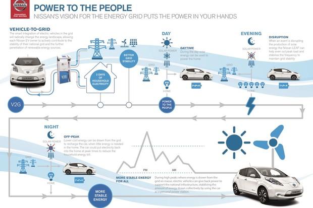 V2G infographic