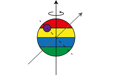 Simplified illustration of true polar wander. With the addition of a new load (the purple circle), for example an impact basin or volcanic rise, the moment of inertia of the body is altered. To reach a minimum energy state the orientation of the body changes. Chris Arridge/Lancaster University