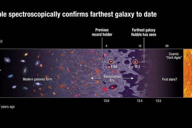 Hubble spectroscopically confirms farthest galaxy to date (© NASA, ESA, and A. Feild (STScI))