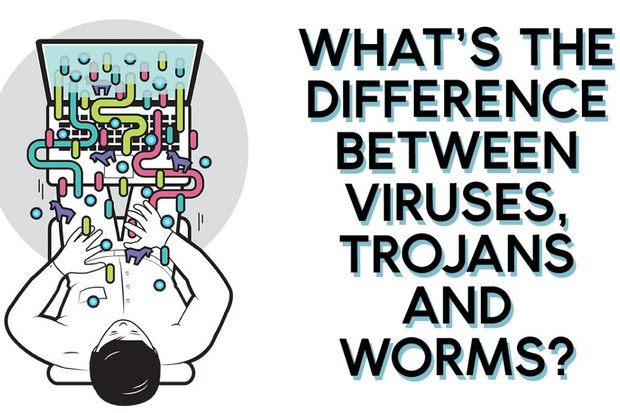 trojans-worms-virus