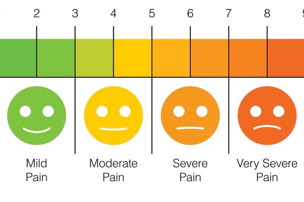 Pain scale © Getty