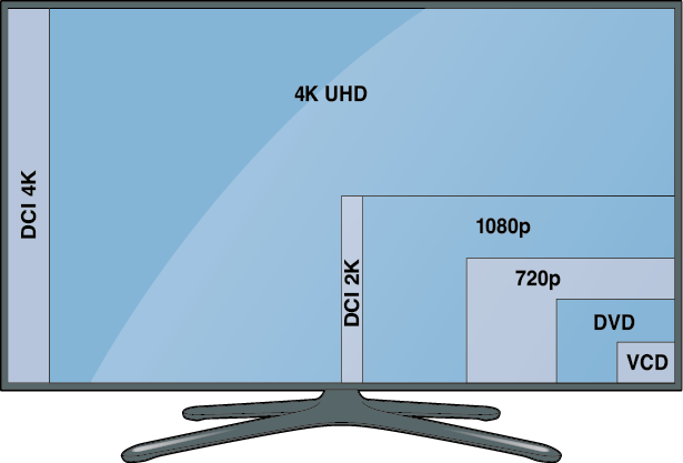 What is 4K UHD?