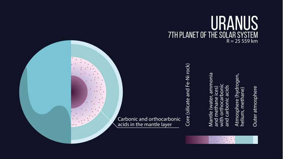 The interior structure of Uranus is illustrated © MIPT Press office