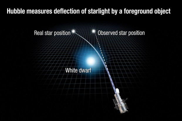 Gravity of a white dwarf star warps space and bends the light of a distant star behind it. NASA, ESA, and A. Feild (STScI)