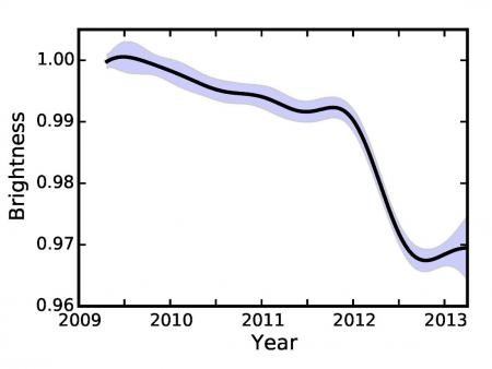 Brightness of KIC 8462852 as a function of time. © Ben Montet
