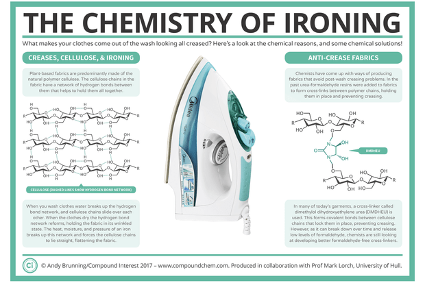 The Chemistry of Ironing © Andy Brunning / Compound Interest