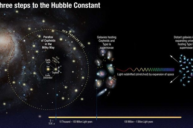 The three steps astronomers used to measure the Hubble constant © NASA, ESA, A. Feild (STScI), and A. Riess (STScI/JHU)