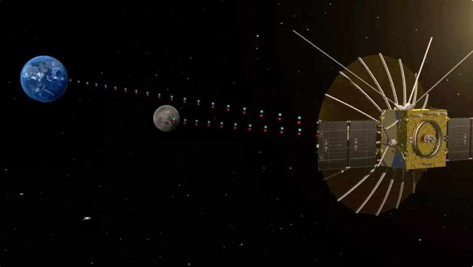 Chang'e 4 and Lagrange points: how an unusual orbit lets the lander communicate © China Aerospace Science and Technology Corporation