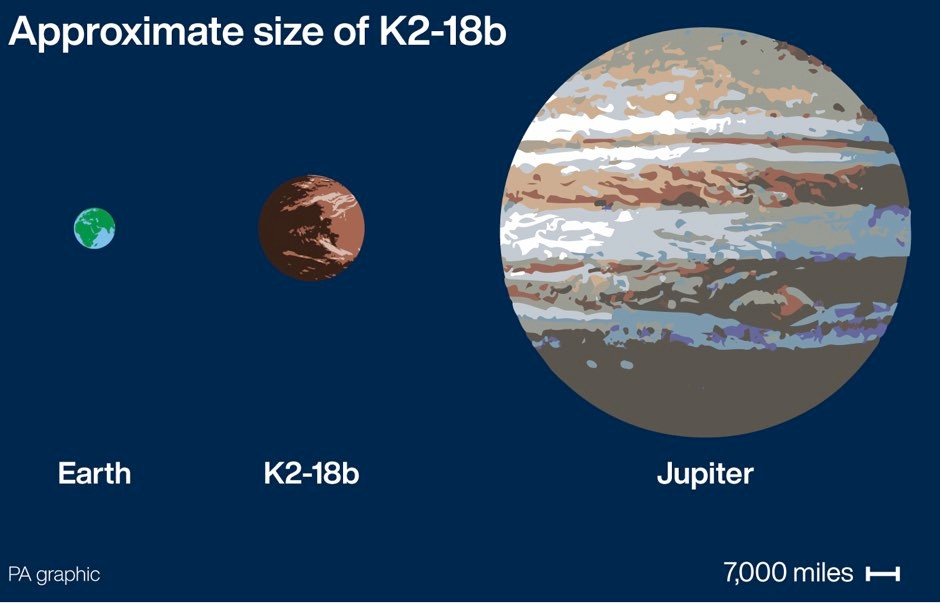 Graphic shows the approximate size of super-Earth K2-18b compared to Earth and Jupiter © PA Graphics