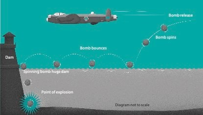 How did the bouncing bomb work?