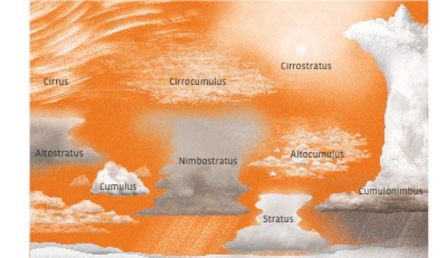 Why are there two layers of clouds? © Dan Bright