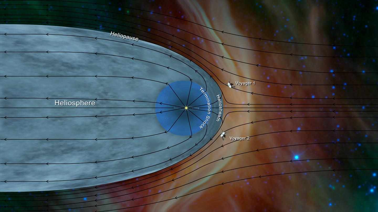 Data from Voyager 2 has helped further characterise the structure of the heliosphere © NASA JPL/PA