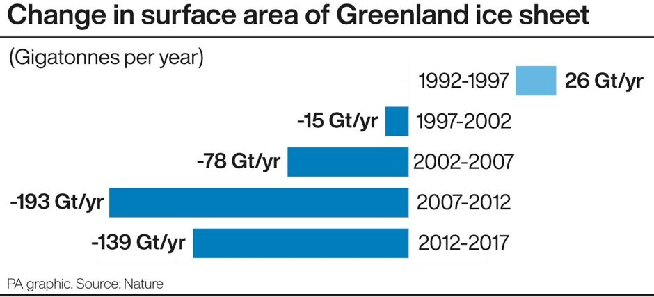 Change in surface area of Greenland ice sheet © PA Graphics