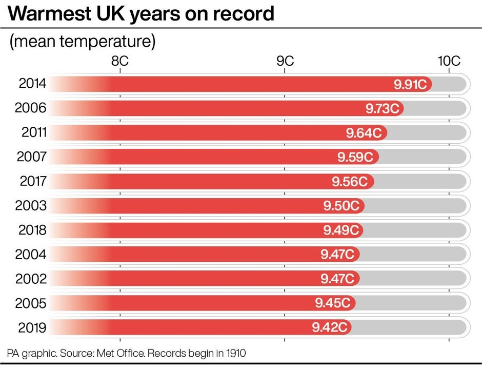Warmest UK years on record © PA Graphics