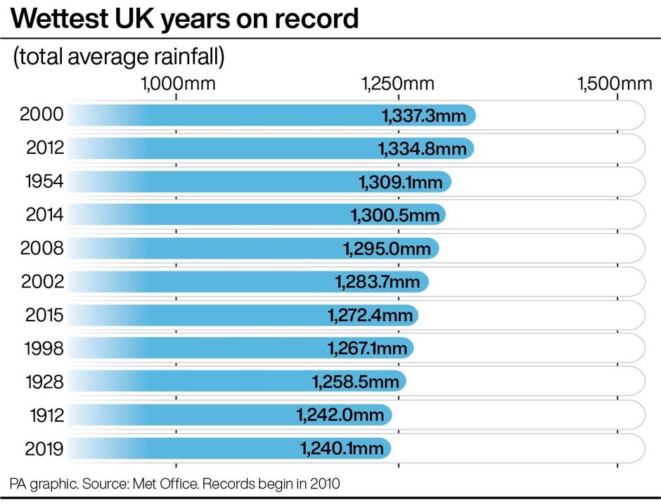 Wettest UK years on record © PA Graphics