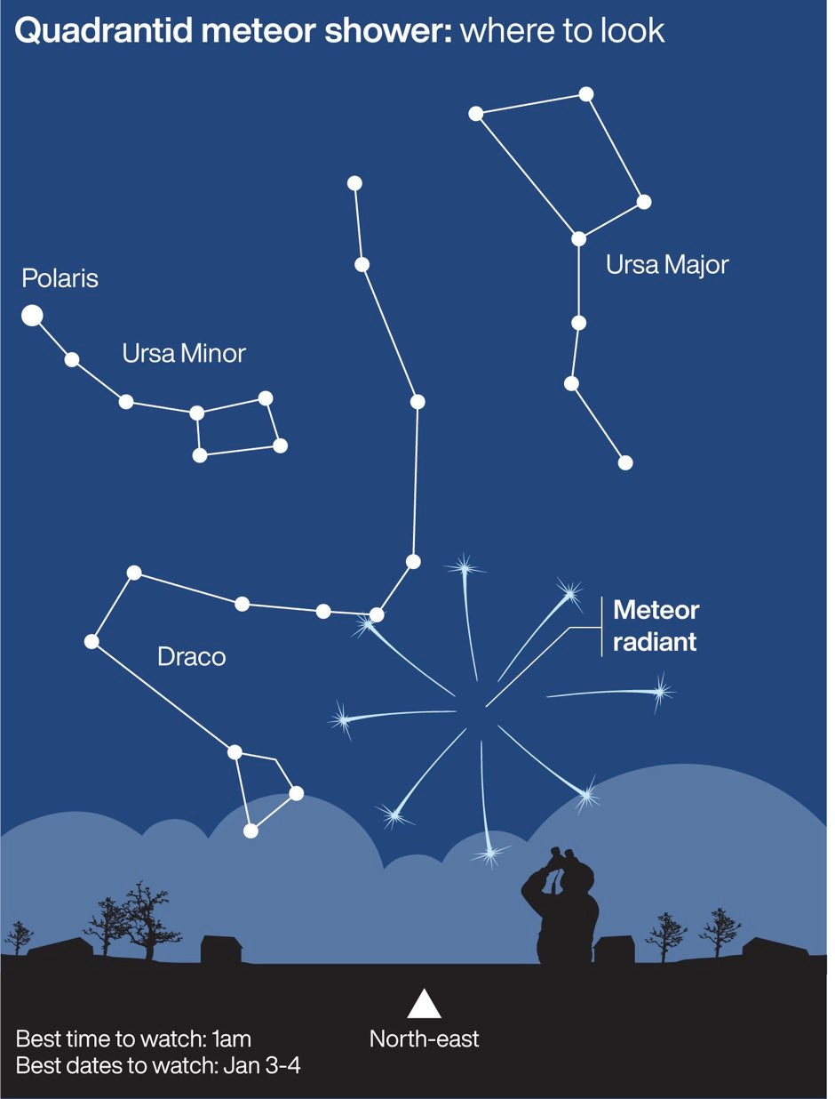 Quandrantid meteor shower: where to look © PA Graphics