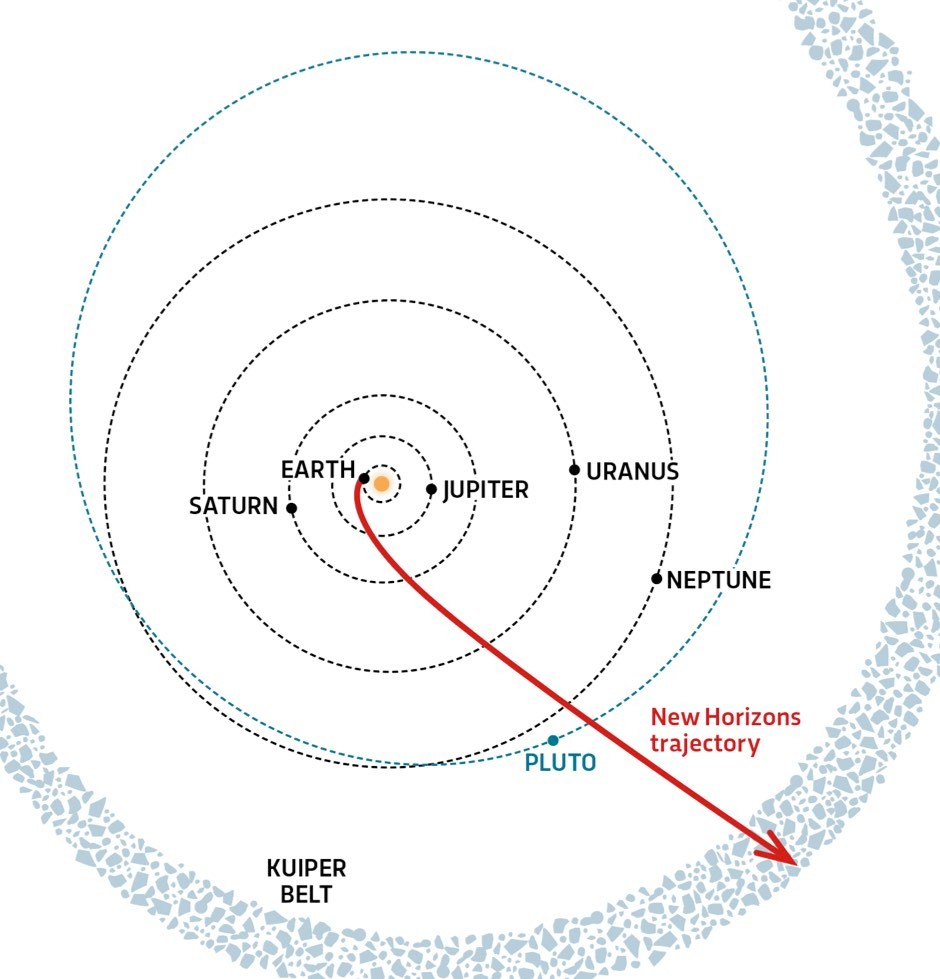 Overhead view of the New Horizons trajectory through the Solar System as it entered the Kuiper Belt