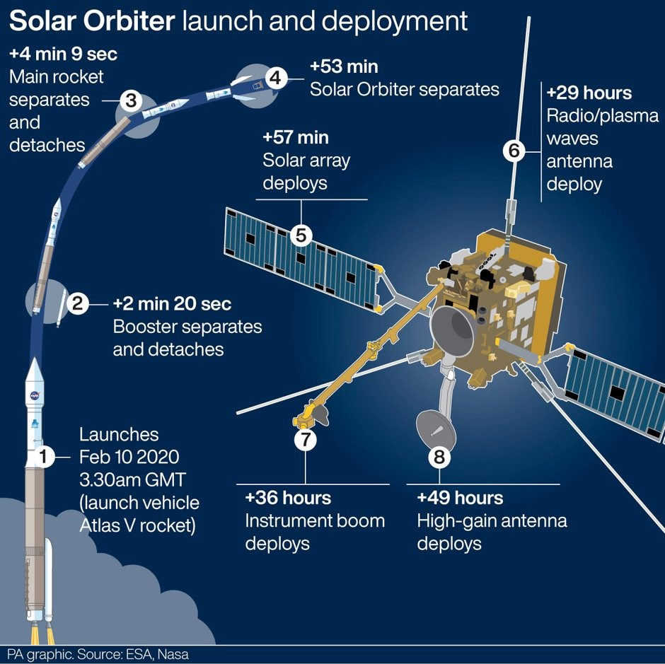 European Space Agency's Solar Orbiter spacecraft launch and deployment © PA Graphics