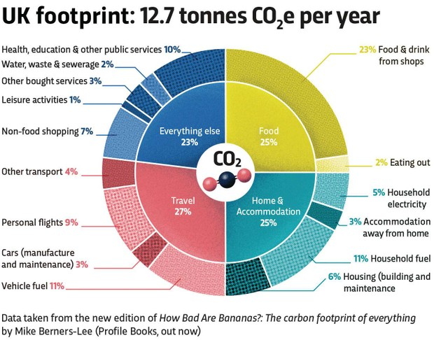 I'm 47. How many trees would I need to plant to carbon offset my life?