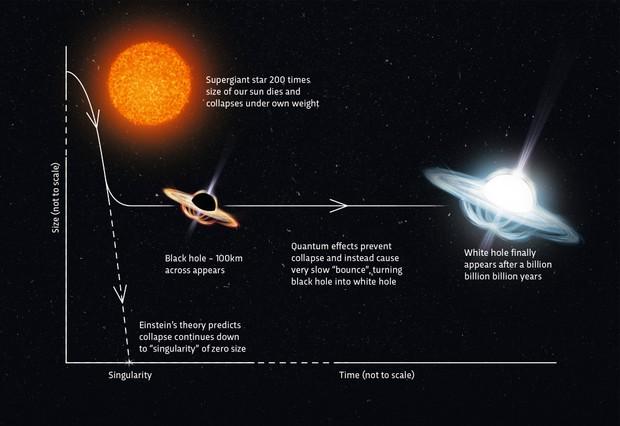 Ce este o gaură albă?