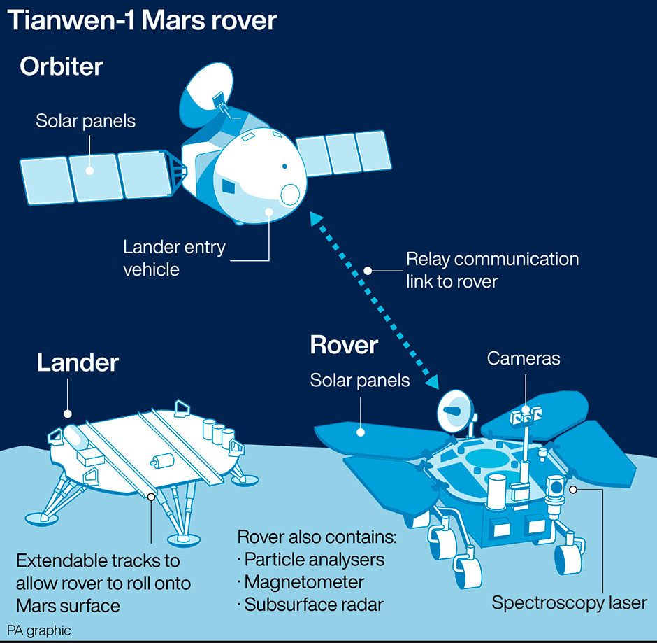Graphic showing the orbiter, lander and rover of the Tianwen-1 mission © PA Graphics